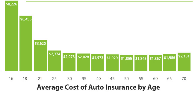 Compare average cost of auto and home insurance by age